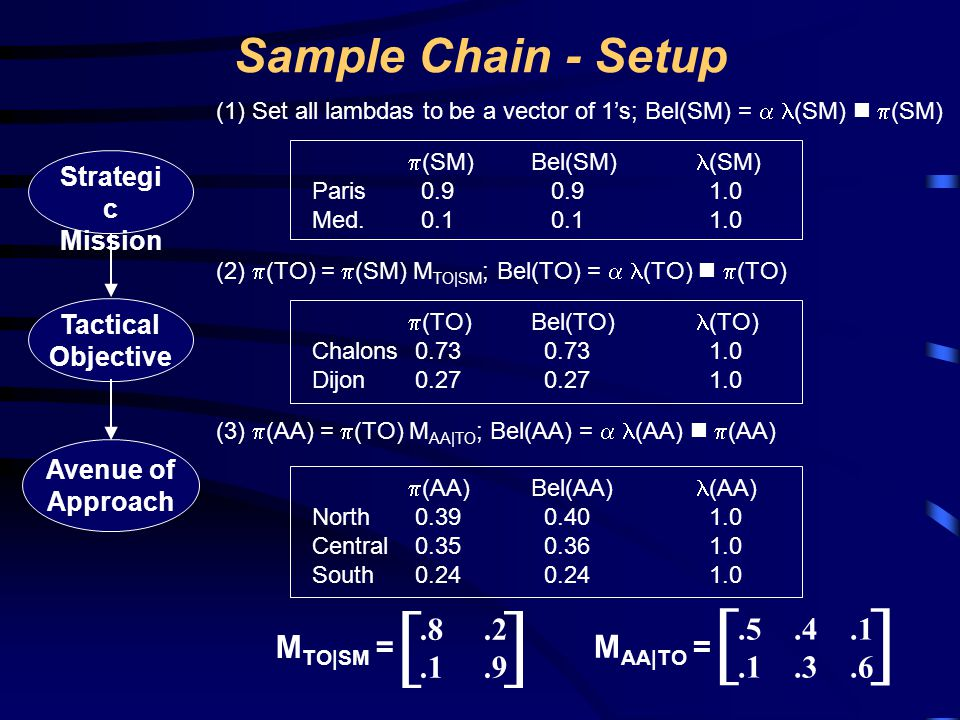 [ ] [ ] Sample Chain - Setup .8 .2 .1 .9 .5 .4 .1 .1 .3 .6 MTO|SM =